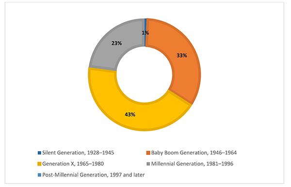 Circle chart of survey respondents' self-identified generational identity