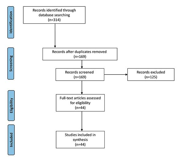 Flow diagram of article selection process